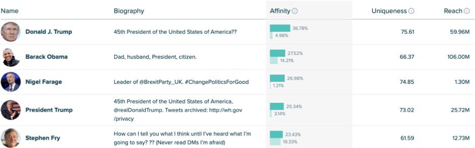 Affinity percentages